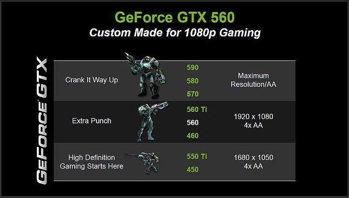 3 GIGABYTE N56GSO 1GI Winforce Nvidia GTX 560