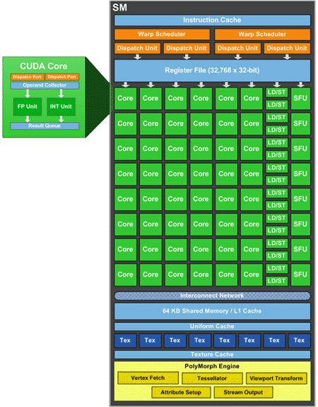 5 GIGABYTE N56GSO 1GI Winforce Nvidia GTX 560
