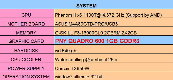 speccom PNY QUADRO 600 1GB GDDR3 Review