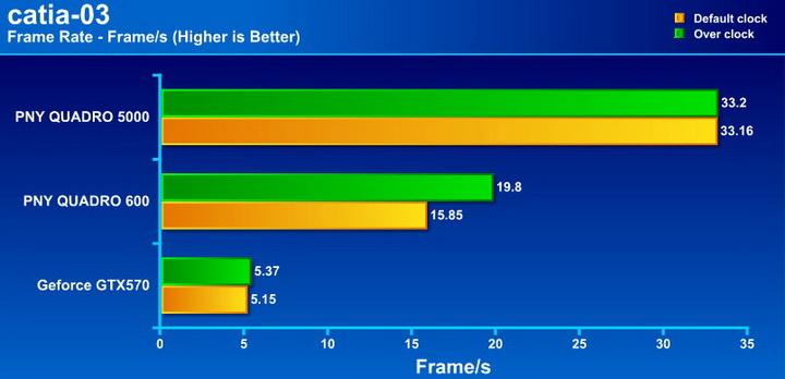 catia03 PNY Quadro 5000 2.5GB GDDR5 Review
