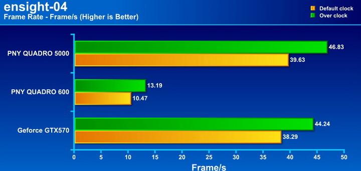 ensinght PNY Quadro 5000 2.5GB GDDR5 Review