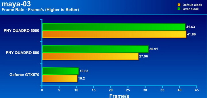 maya PNY Quadro 5000 2.5GB GDDR5 Review