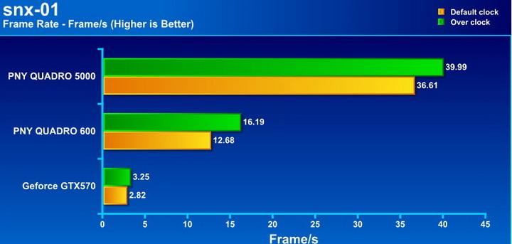 snx PNY Quadro 5000 2.5GB GDDR5 Review