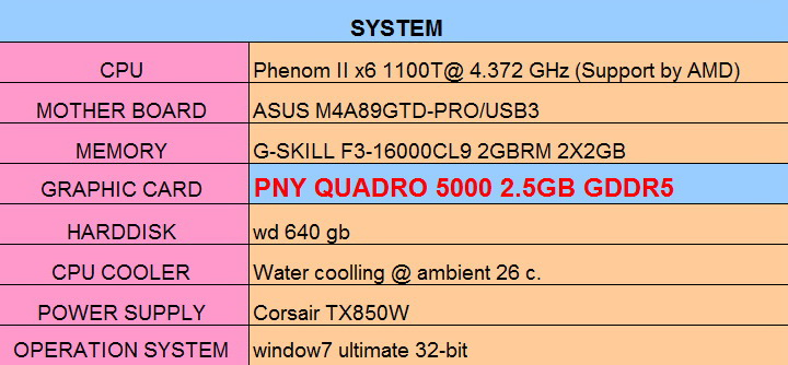 spec PNY Quadro 5000 2.5GB GDDR5 Review