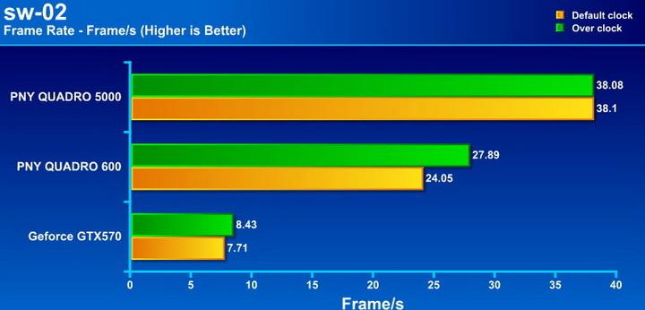 sw02 PNY Quadro 5000 2.5GB GDDR5 Review