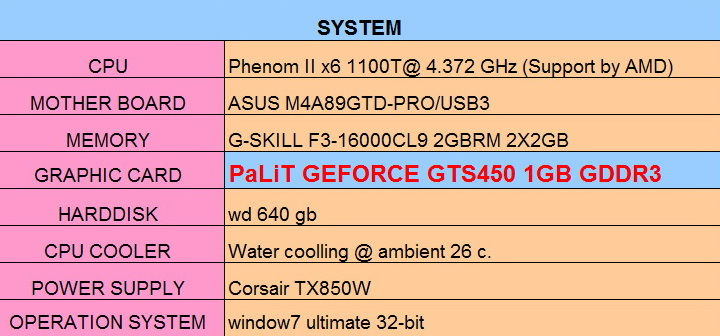 spec PaLiT Geforce GTS 450 1GB GDDR3 Review