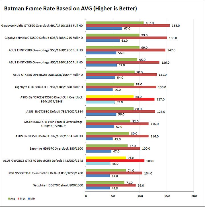 batman ASUS GeFORCE GTX570 DirectCUII