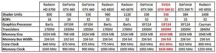 table EVGA GeForce GTX560 Superclocked