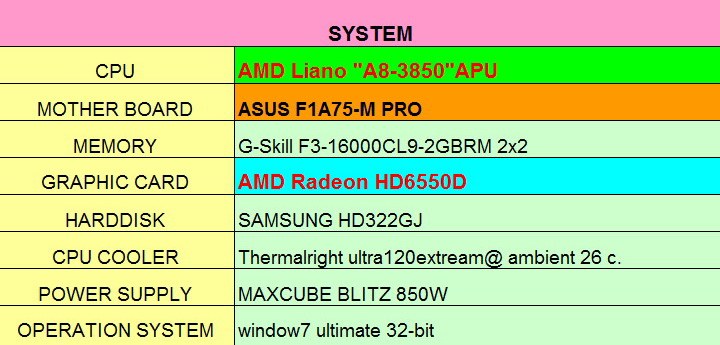 spec AMD Liano A8 3850APU on ASUS F1A75 M PRO Review