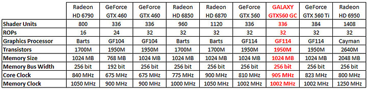 spec table GALAXY GeForce GTX560 GC Version