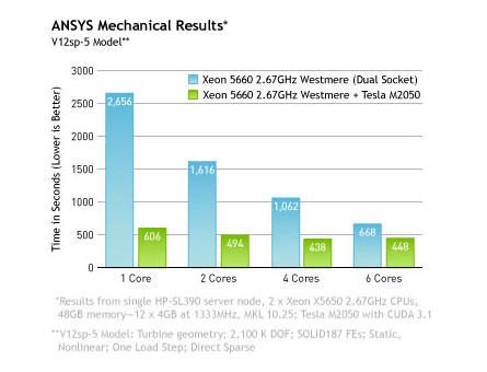 ansys chart NVIDIA Tesla Success Stories Part 2