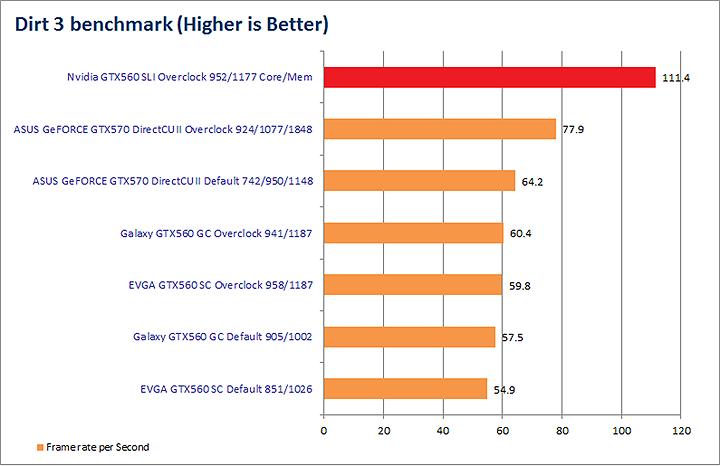 dirt3 Nvidia GTX560 SLI Show Off