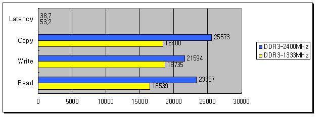 2 KINGMAX เปิดตัวที่สุดแห่งหน่วยความจำ DDR3 Nano Gaming สามารถใช้งานร่วมกับชิปเซ็ต Intel ซีรี่ย์ 6 ได้อย่างสมบูรณ์