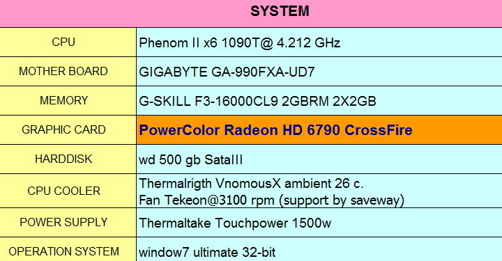 spec PowerColor Radeon HD6790 CrossFire Review