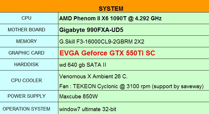 spec1 EVGA GeForce GTX 550Ti SC 1024MB GDDR5 Review