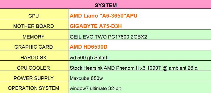 """หน้าที่ 1 - AMD Liano """"A6-3650″APU on GIGABYTE A75-D3H"""