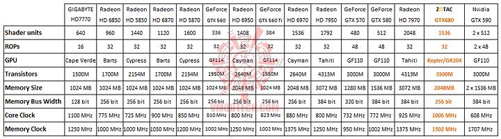 3 23 2012 11 52 36 pm ZOTAC NVIDIA GTX680 Review