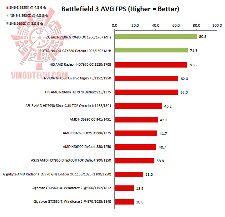 bf3 ZOTAC NVIDIA GTX680 Review