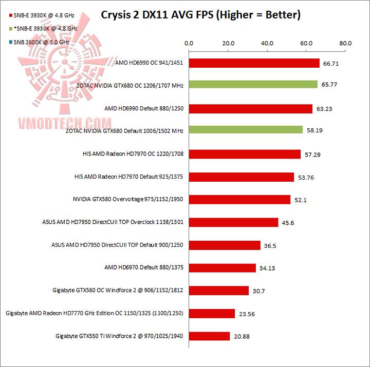 crysis2 ZOTAC NVIDIA GTX680 Review