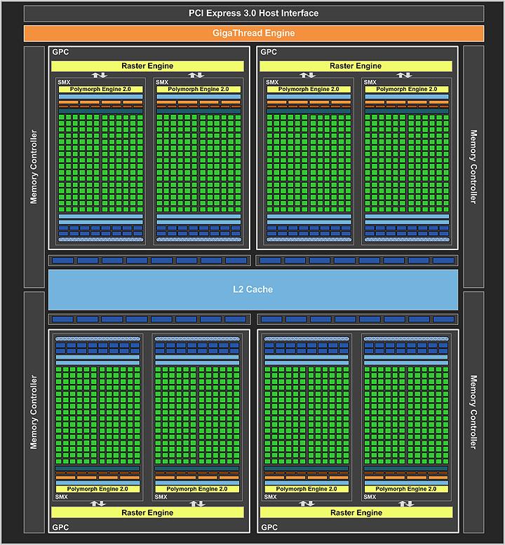 geforce gtx 680 block diagram final ZOTAC NVIDIA GTX680 Review