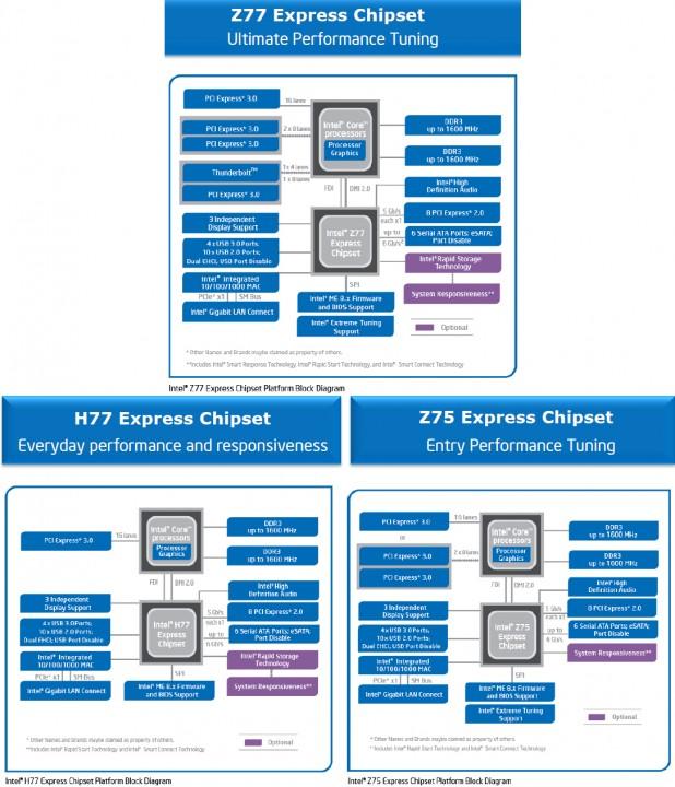หน้าที่ 1 - ASUS P8Z77-V Intel Z77 Motherboard Review
