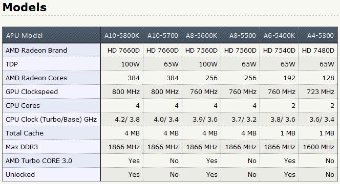 ss2 AMD A10 5800K and BIOSTAR Hi Fi A85X Review