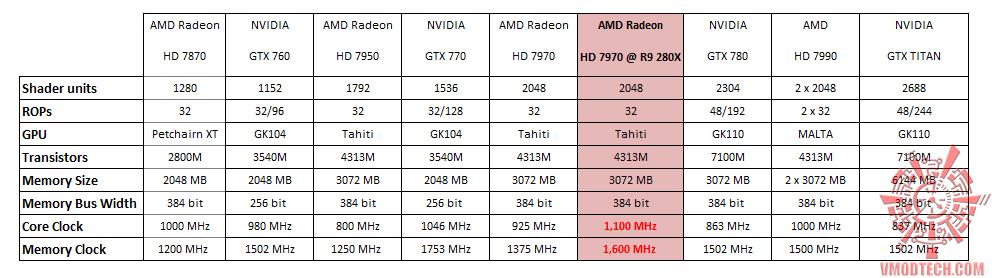 หน้าที่ 1 - AMD RADEON HD 7970 @ AMD RADEON R9 280X MOD BIOS