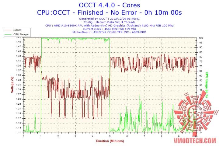 2013-12-09-08h46-voltage-cores-copy