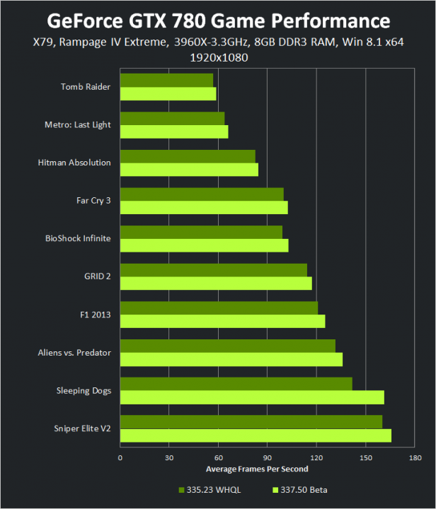 geforce-337-50-beta-geforce-gtx-780-1920-1080-game-performance