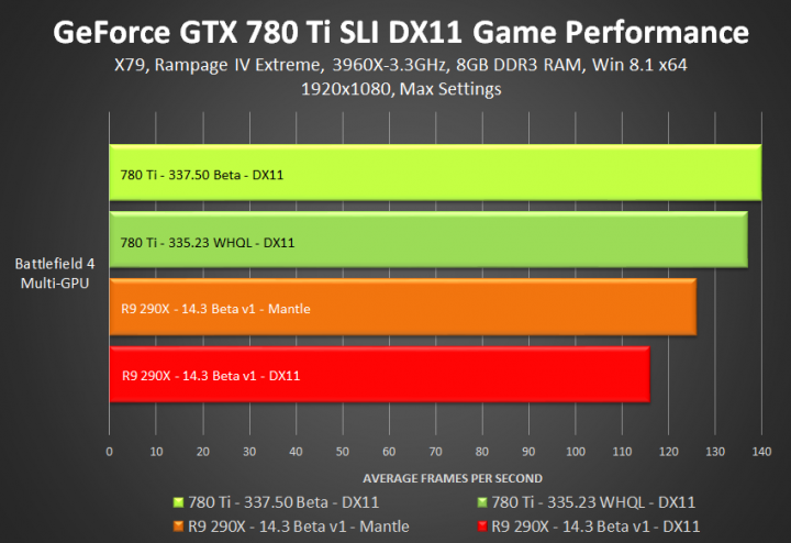 geforce-337-50-beta-geforce-gtx-780-ti-directx-11-sli-game-performance1