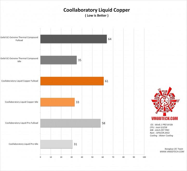 http://www.vmodtech.com/main/wp-content/uploads/2014/11/13/coollaboratory-liquid-copper/g2-720x659.jpg