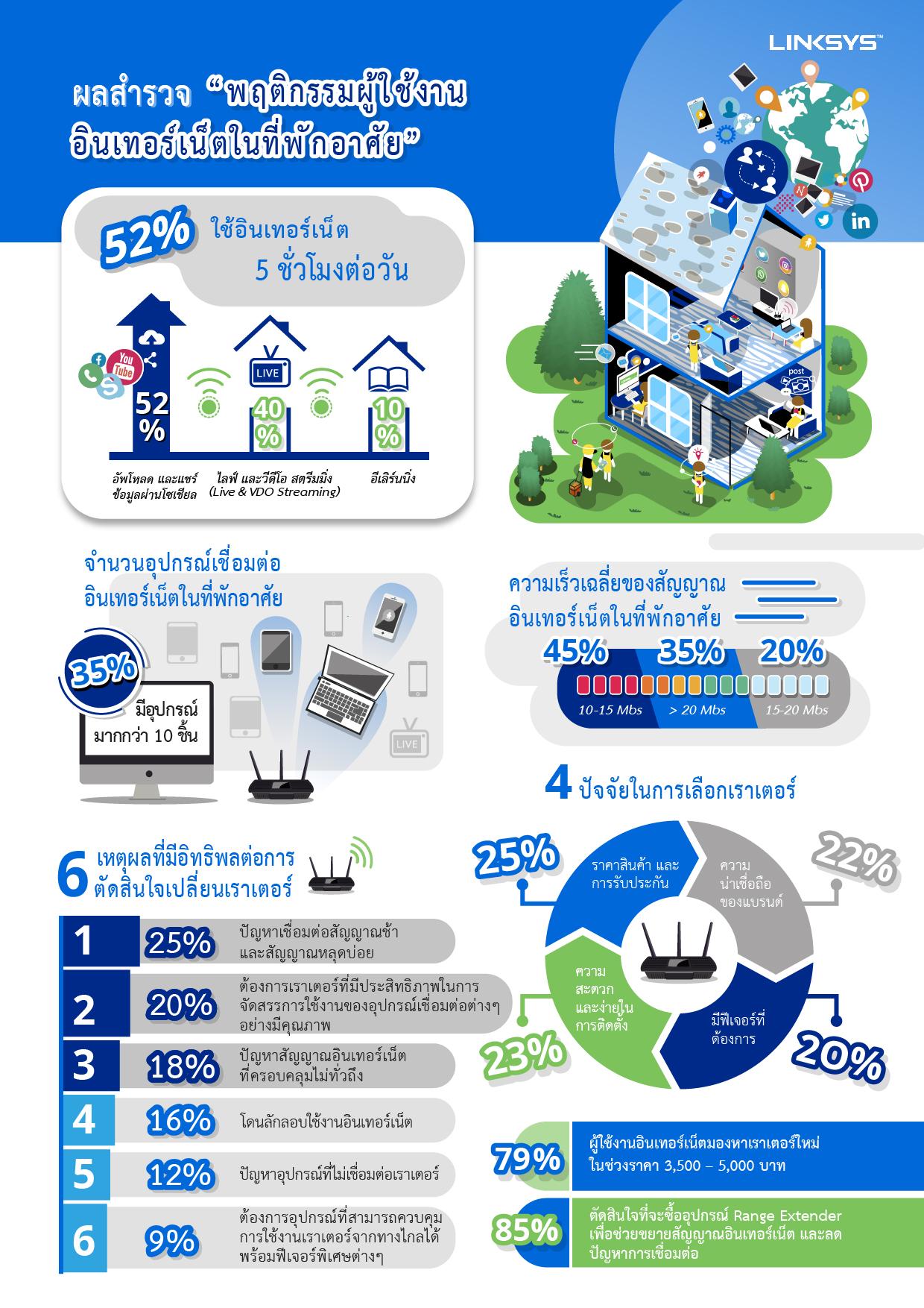th version survey infographic  final ลิงค์ซิสเผยผลการสำรวจในประเทศไทย ผู้ใช้อินเทอร์เน็ตกว่า 52% ใช้งานอินเตอร์เน็ตที่บ้านกว่า 5 ชั่วโมงต่อวัน เพื่ออัพเดตเรื่องงาน และเรื่องส่วนตัวบนโซเชียลมีเดีย