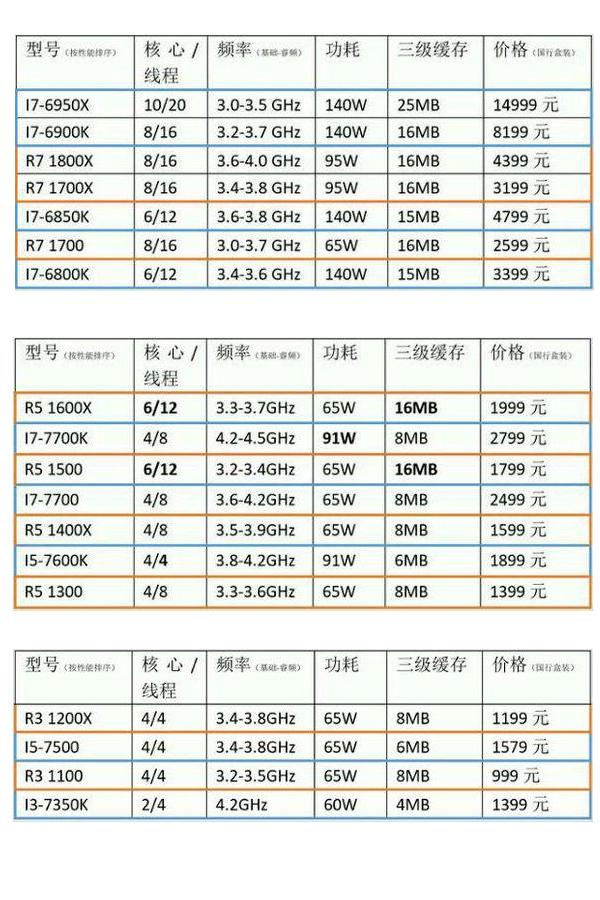 razen list AMD Ryzen 5 1600X 6 core ผลทดสอบแรงกว่า Intel Core i5 7600K ถึง 50เปอร์เซ็น