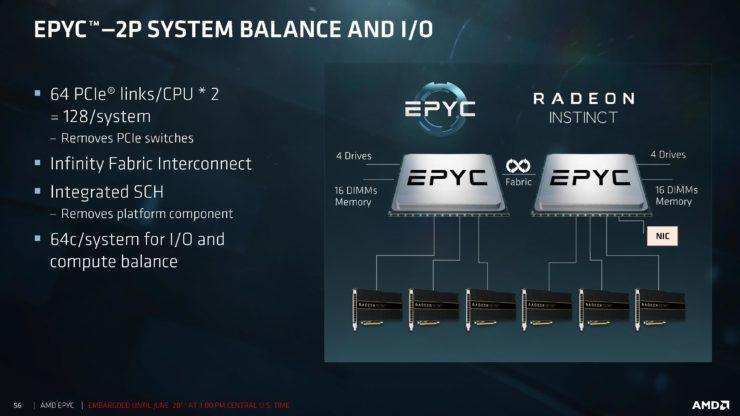 "amd epyc processors 10 740x416 สุดยอดซีพียู AMD EPYC 7000 Series สำหรับ Server ในรหัส Zen ""Zeppelin"" Based MCM ที่มีจำนวนคอร์สูงถึง 32 Cores, 64 Threads, 128 PCIe Lanes พร้อมเปิดตัวแล้ว"