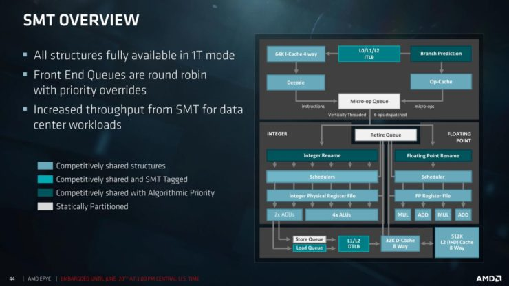 "amd epyc processors slide 18 740x416 สุดยอดซีพียู AMD EPYC 7000 Series สำหรับ Server ในรหัส Zen ""Zeppelin"" Based MCM ที่มีจำนวนคอร์สูงถึง 32 Cores, 64 Threads, 128 PCIe Lanes พร้อมเปิดตัวแล้ว"
