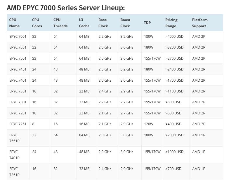 "spec สุดยอดซีพียู AMD EPYC 7000 Series สำหรับ Server ในรหัส Zen ""Zeppelin"" Based MCM ที่มีจำนวนคอร์สูงถึง 32 Cores, 64 Threads, 128 PCIe Lanes พร้อมเปิดตัวแล้ว"