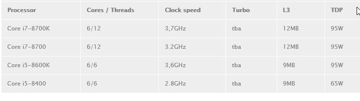 2017 07 17 17 37 51 Intel เตรียมเปิดตัว Intel Core i7 8700K และ Core i5 8600K แบบ 6คอร์ 12เทรดในรหัส Coffee Lake