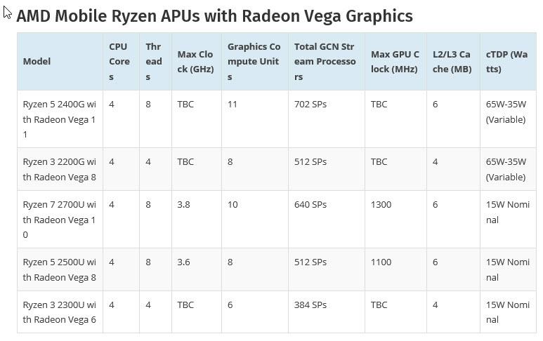 2017 12 14 3 04 53 AMD เตรียมเปิดตัวซีพียูรุ่นใหม่ล่าสุด Ryzen 5 2400G APU และ Ryzen 3 2200G APU ที่มาพร้อมกับการ์ดจอ Vega 11 สุดแรงในรุ่น Mobile ที่กินไฟเพียงแค่ 65W – 35W