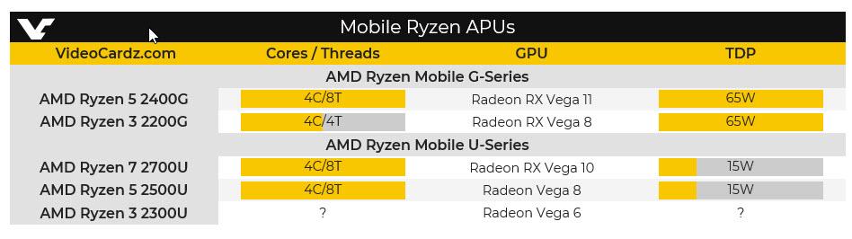 2017 12 14 3 05 42 AMD เตรียมเปิดตัวซีพียูรุ่นใหม่ล่าสุด Ryzen 5 2400G APU และ Ryzen 3 2200G APU ที่มาพร้อมกับการ์ดจอ Vega 11 สุดแรงในรุ่น Mobile ที่กินไฟเพียงแค่ 65W – 35W