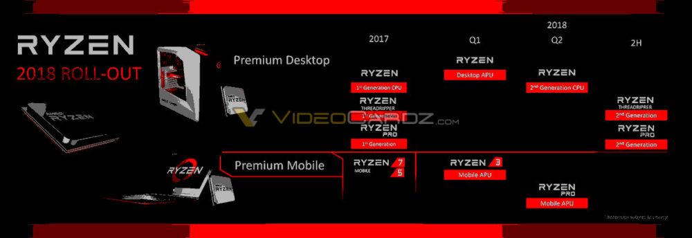 amd ryzen 2018 roadmap 1000x344 AMD พร้อมเปิดตัวซีพียู Zen+ สถาปัตย์ Ryzen 12nm มาพร้อมเมนบอร์ดในชิบเซ็ต X470 ใหม่ล่าสุด พร้อมเปิดตัวในเดือนมีนาคม 2018 นี้