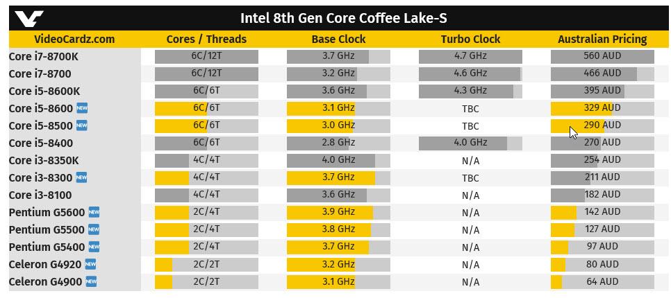 2018 01 19 18 50 40 อินเทลจะเริ่มวางจำหน่าย Intel Core i3 8300 และ Core i5 8500 ในเดือนกุมภาพันธ์ 2018 ที่จะถึงนี้