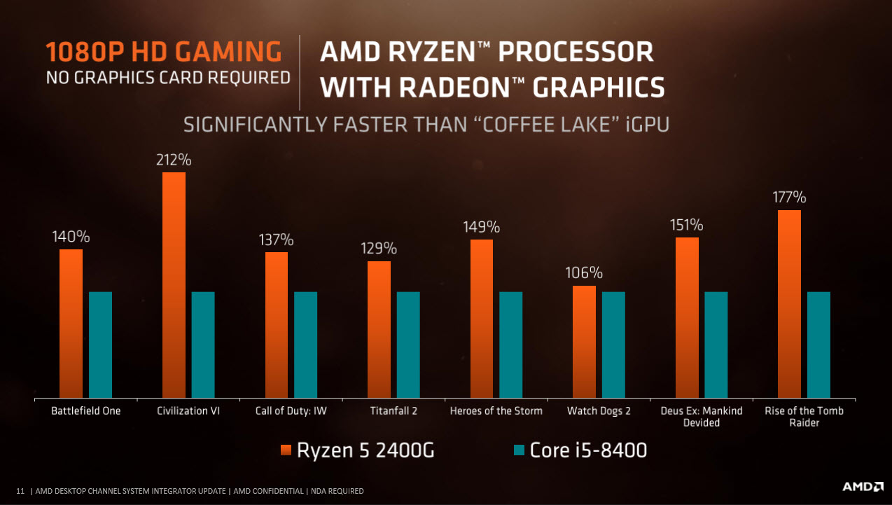2018 01 22 16 08 33 AMD RYZEN 5 2400G RAVEN RIDGE PROCESSOR REVIEW