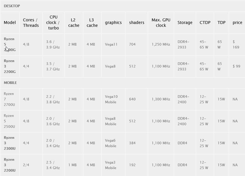 2018 01 23 11 14 18 แอบส่องสเปกซีพียู AMD Ryzen 2000G Raven Ridge APUs รุ่นใหม่ล่าสุดมากัน 2รุ่นพร้อมเปิดตัวเร็วๆนี้กับฮีตซิงค์ RGB สุดงาม