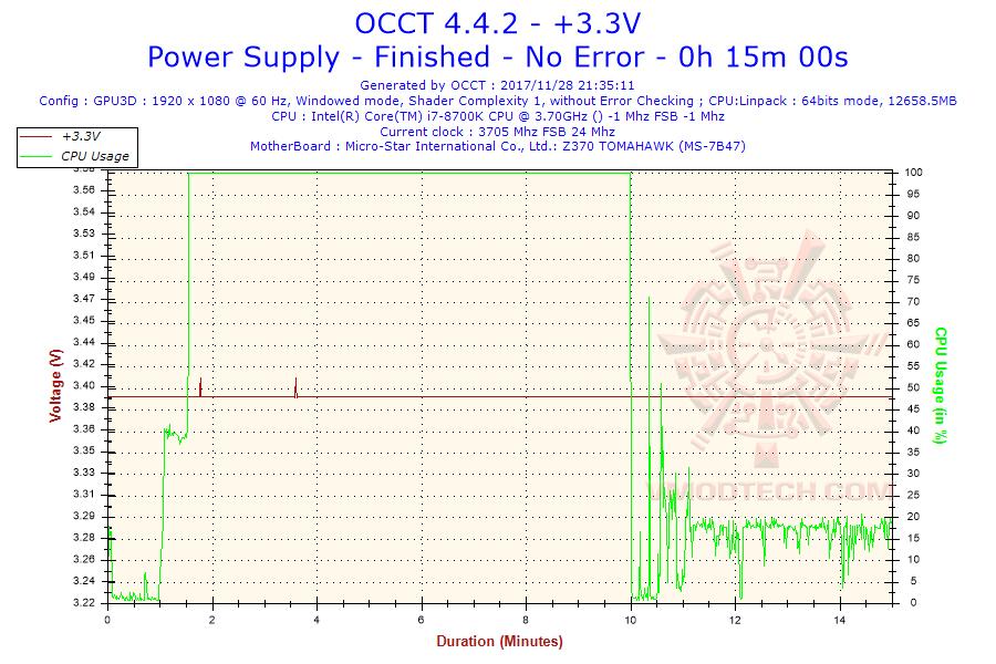 2017 11 28 21h35 voltage 3 NAGAN MP 1450G MINING POWER SUPPLY REVIEW