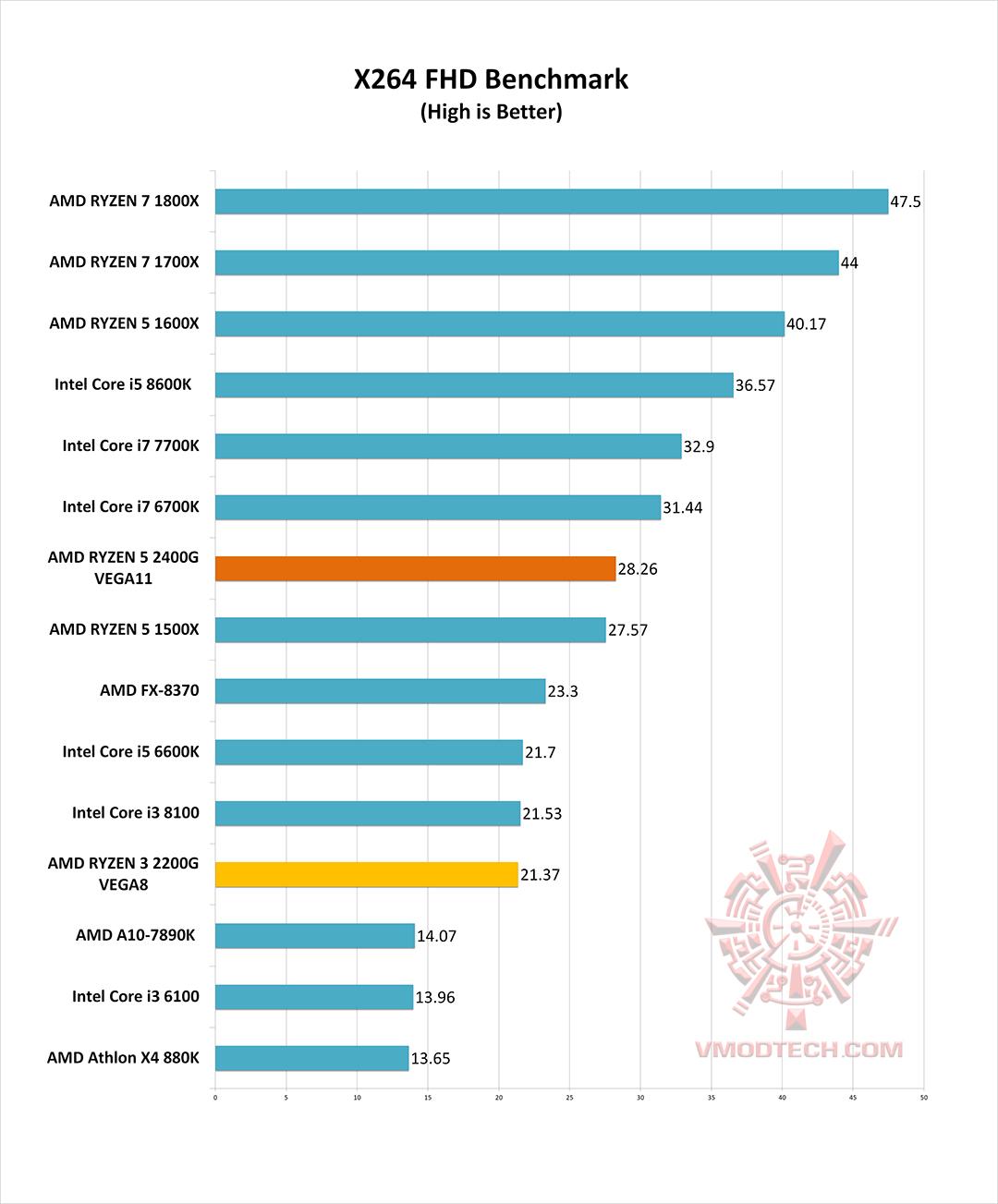 หน้าที่ 1 - AMD RYZEN 5 2400G RAVEN RIDGE PROCESSOR REVIEW