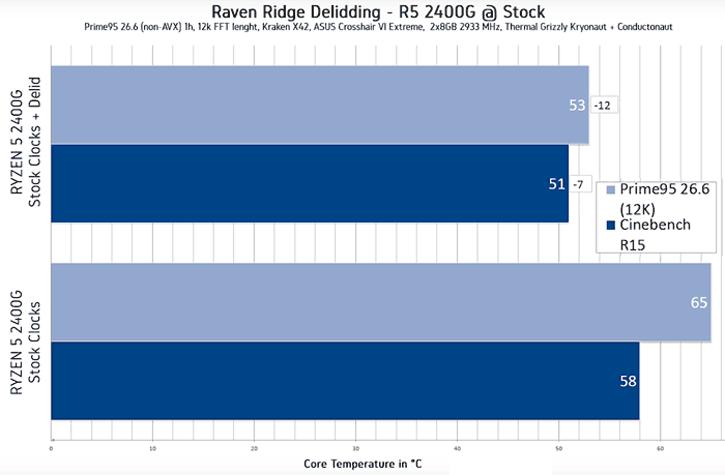 untitled 1 แงะกระดอง AMD Ryzen 5 2400G เปรียบเทียบอุณหภูมิกันแบบละเอียดระหว่างซิลิโคนธรรมดากับ Liquid ซิลิโคนโลหะเหลว