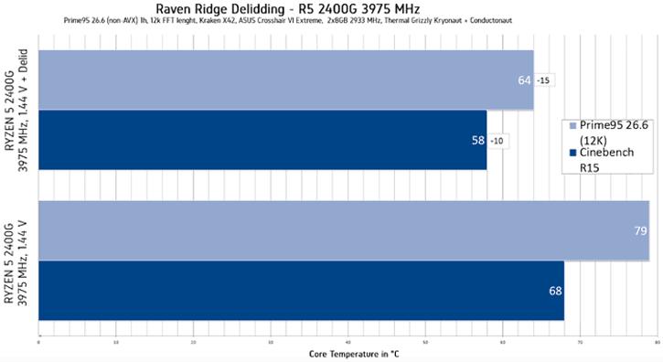 untitled 2 แงะกระดอง AMD Ryzen 5 2400G เปรียบเทียบอุณหภูมิกันแบบละเอียดระหว่างซิลิโคนธรรมดากับ Liquid ซิลิโคนโลหะเหลว