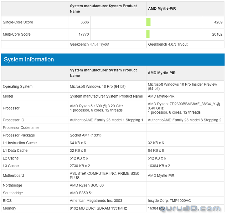 guru3d ryzen2600 หลุดผลทดสอบซีพียู AMD Ryzen 5 2600 รุ่นใหม่ล่าสุดที่คาดว่าเป็น ZEN+ หรือ RYZEN2