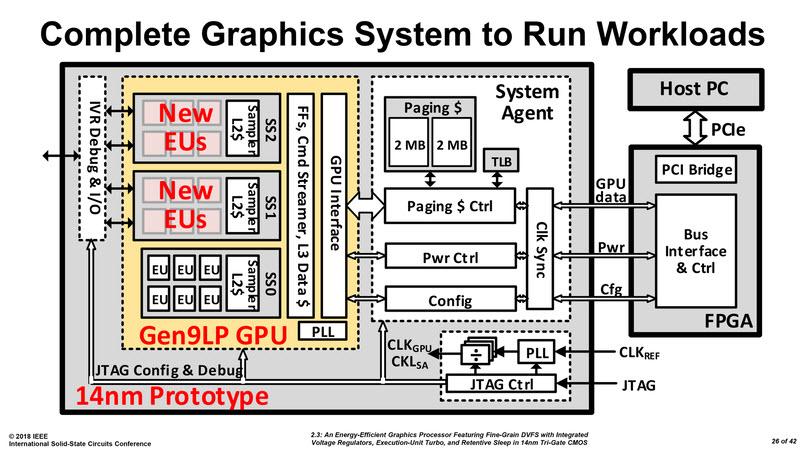 2018 02 20 15 32 38 Intel ยังไม่ยอมกำลังซุ่มพัฒนากราฟฟิกซีพียู Graphics Processor ตัวต้นแบบใหม่ล่าสุดขนาด 14nm พร้อมใช้ในอนาคต