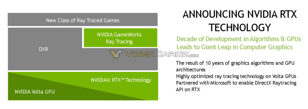 NVIDIA เตรียมประกาศเทคโนโลยีใหม่ล่าสุด NVIDIA RTX Technology ที่เป็นการร่วมมือกับทาง Microsoft